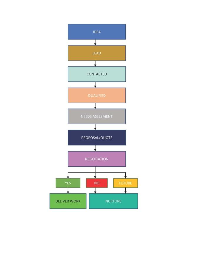 Sales Process Chart_Page_1.jpg